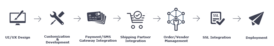 eCommerce-process